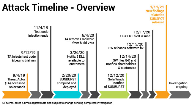 Attack_Timeline_Overview.png
